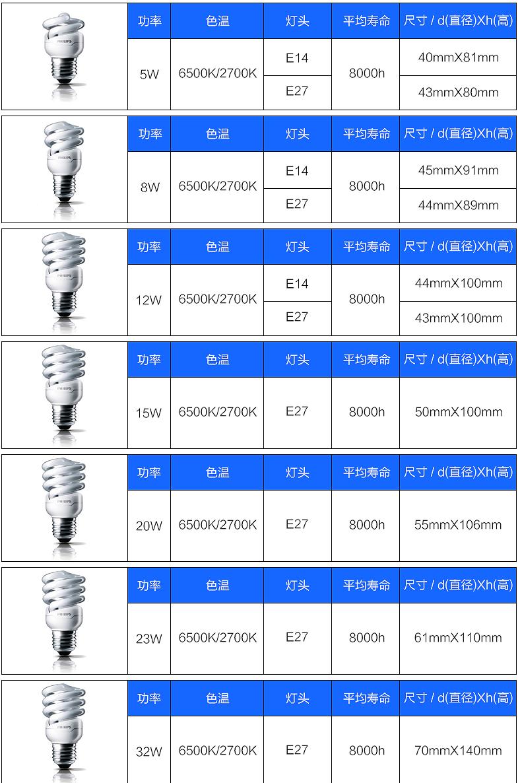 飛利浦8W/E27節能燈6